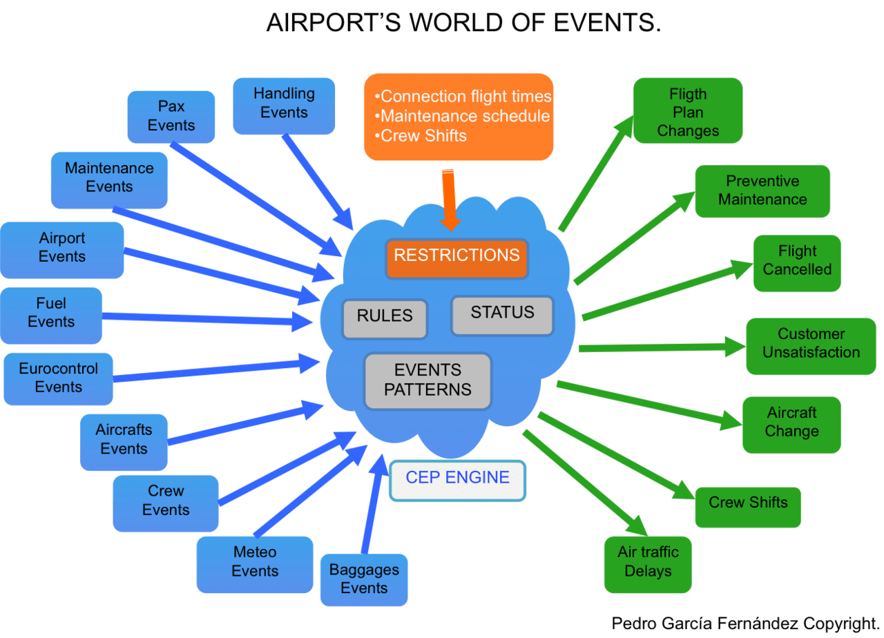Holistic airport's events approach Infographic by aeriaA