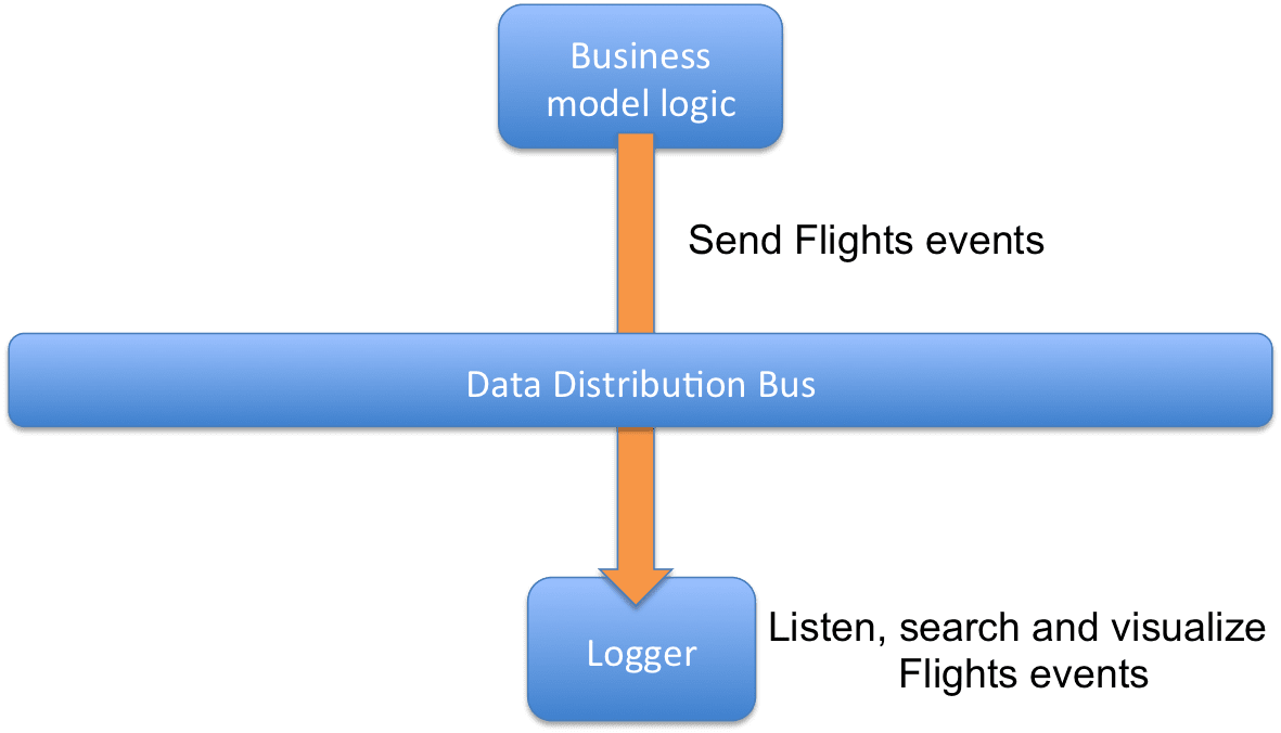 Logger's Use Case