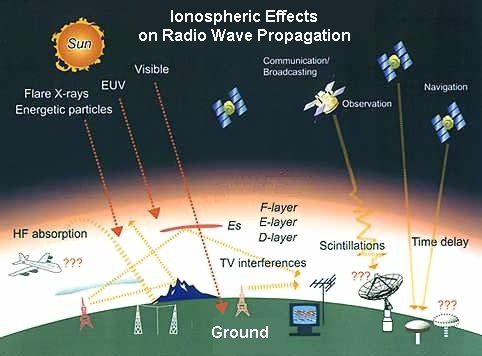 Ionospheric Effects