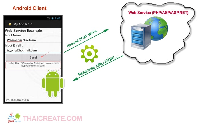Interaction of a Smartphone and WEb Services. Source: www.thaicreate.com/mobile/android-web-service.html