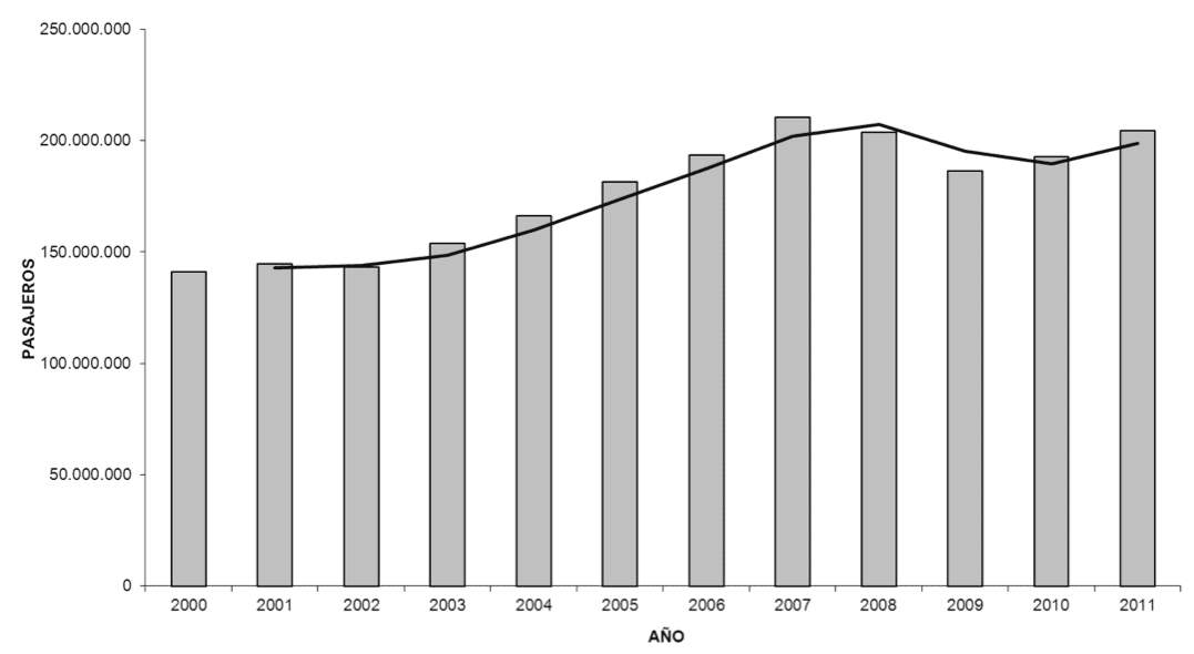 Passengers (in milion) from 2000 to 2011 at spanish airports.