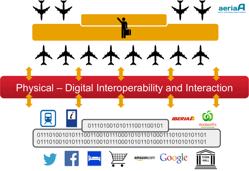 Physical - Digital Interoperability. New services and products opportunities. Credit: Pedro Garcia.