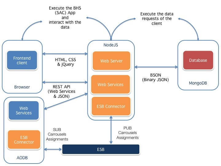 BHS (SAC) component architecture
