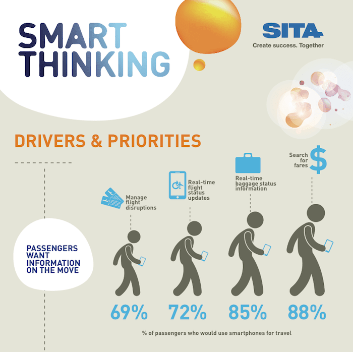 SITA Smart Thinking infographic. Source: www.sita.aero/content/Smart-thinking