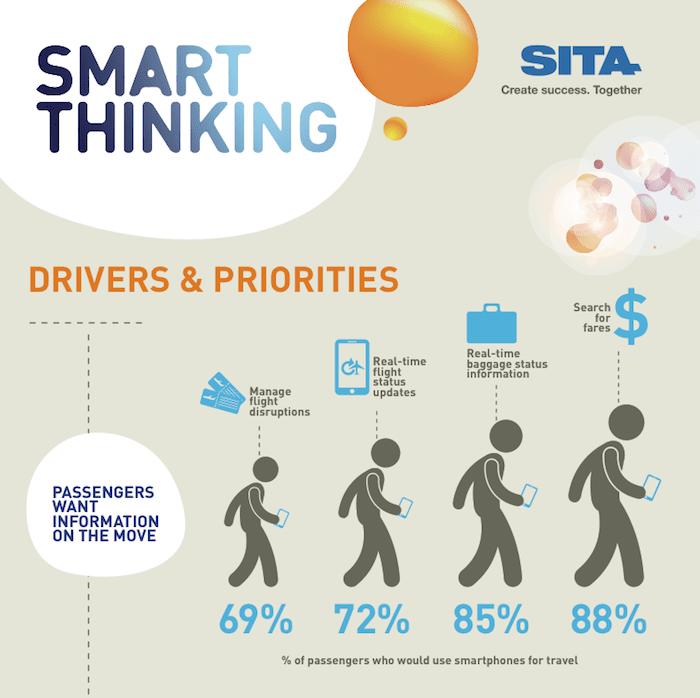 SITA Smart Thinking infographic. Source: www.sita.aero/content/Smart-thinking