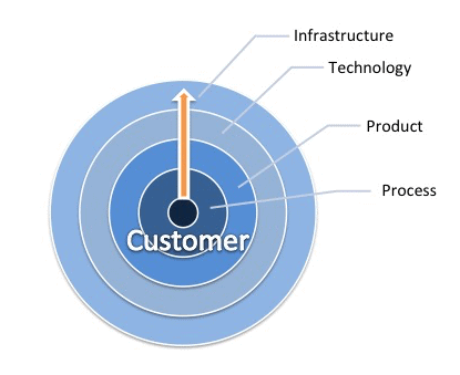 Customer centric approach. www.aeriaa.com