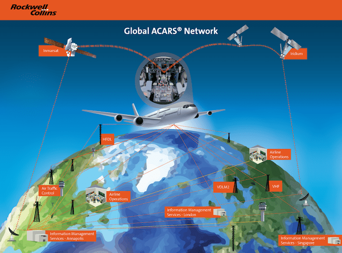 Global ACARS Network by ARINC. Credit: www.arinc.com
