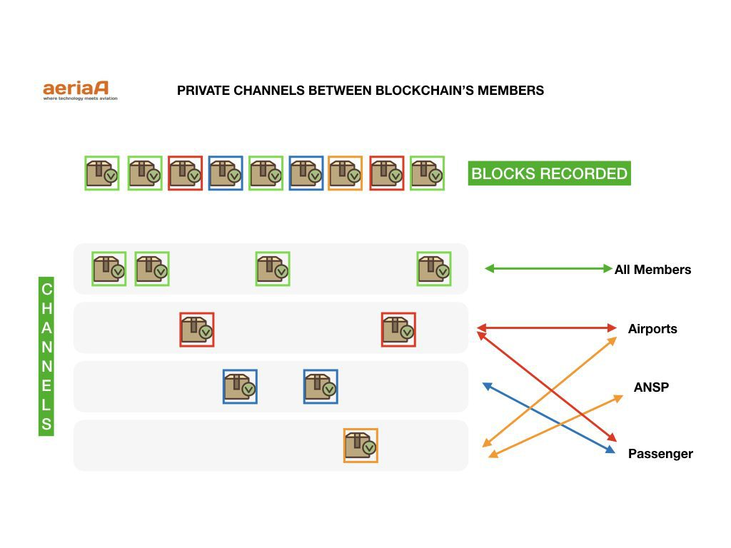 Channels defined for the members of the Blockchain. Credits: aeriaa.com (Pedro García). Icon credits (Anatoly)