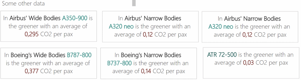 Airbus and Boeing numbers, CO2 per pax and by route's distance. And the ATR numbers, mentioned before. www.aeriaa.com