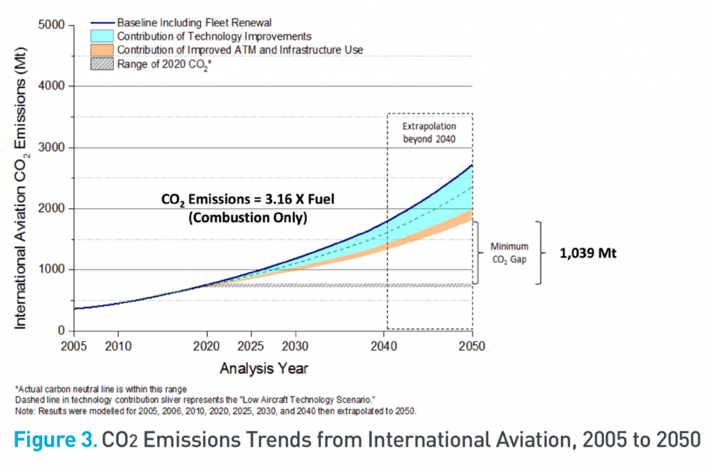 Credits: ICAO. Source: ICAO Environmental Report