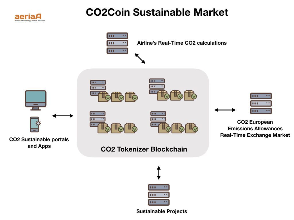 CO2 Sustainable Tokens market. www.aeriaa.com