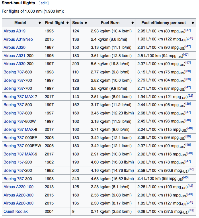 Fuel consumption. Wikipedia. https://en.wikipedia.org/wiki/Fuel_economy_in_aircraft