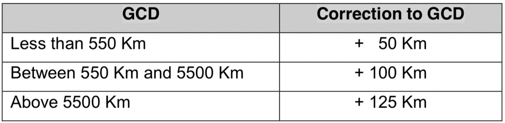 ICAO's correction factor for Great Circle Distance