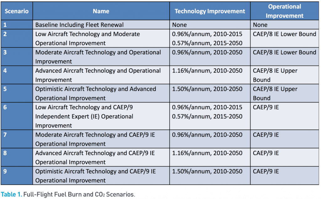 Credits: ICAO. Source: https://www.icao.int/environmental-protection/Documents/ICAO%20Environmental%20Report%202016.pdf