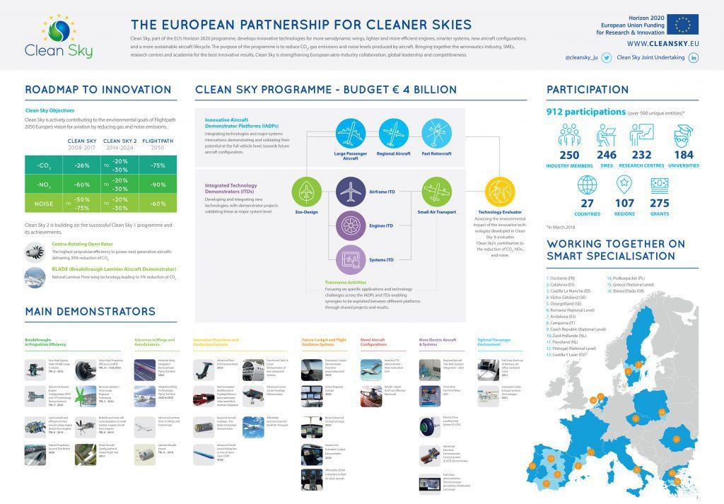 Source: http://cleansky.eu/sites/default/files/inline-files/cleansky-infographic-v1.jpg