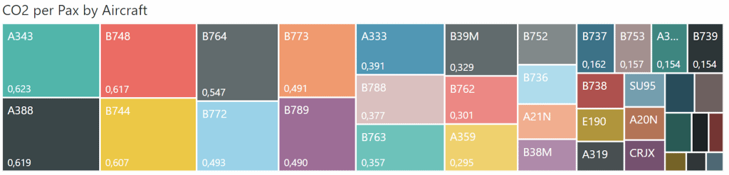 Treemap with the CO2 emissions per pax, based on its route's distance. www.aeriaa.com