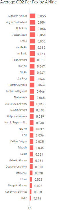 Greenest airlines in the list. www.aeriaa.com