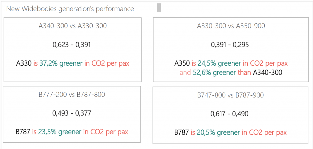 Widebodies CO2 performance per pax and route's distance. www.aeriaa.com